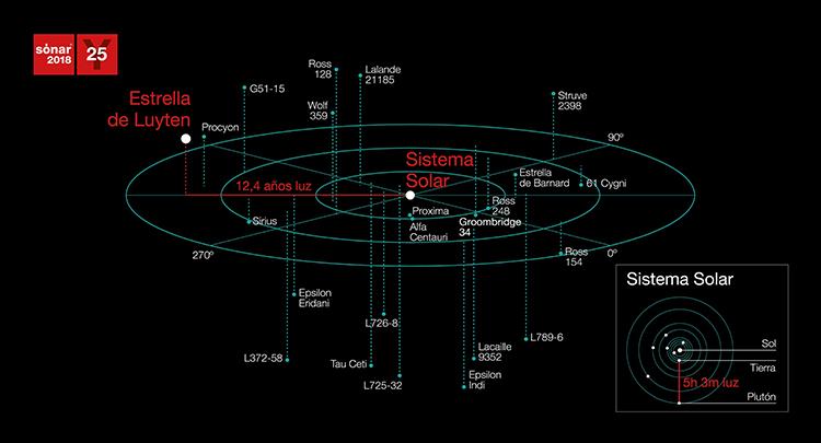 ¿Sabías que... Sónar celebra su 25º aniversario con una llamada al espacio?